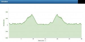 Bay2Bay Elevation Chart 2014 (Thanks to Andrew Shepherd for the chart)