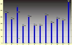 km per month