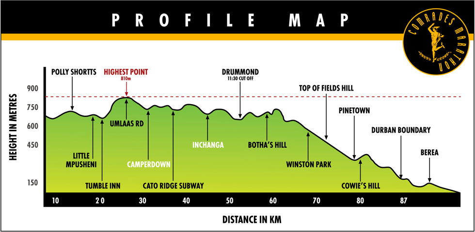 Comrades 2014 – Analysis of my race – for the people who love