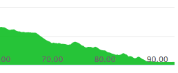 Final 30 km elevation chart (Comrades 2018 down run)