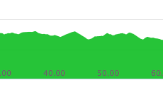 Second 30 km elevation chart (Comrades 2018 down run)