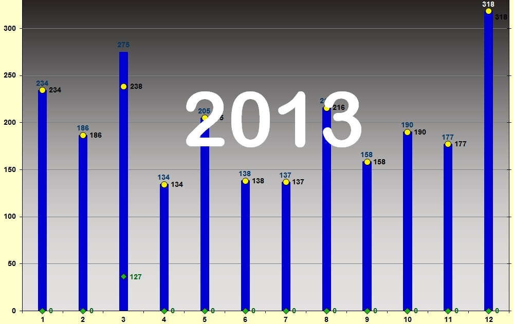 2013 statistics and 2010 – 2013 comparison